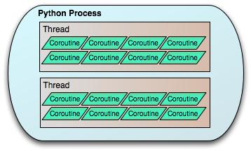 Threads — Eventlet 0 25 0 documentation